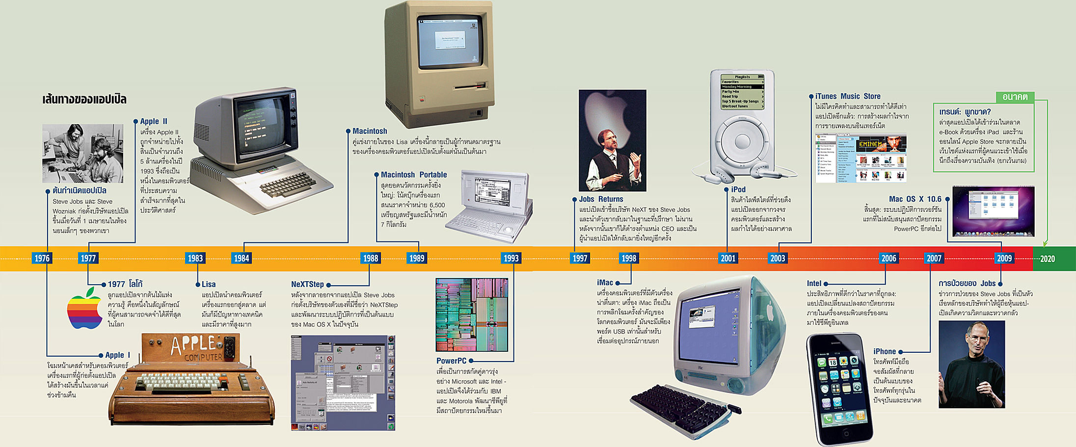 "Brand] การเติบโตของต้น ""Apple"" | TALAY`BLOG"